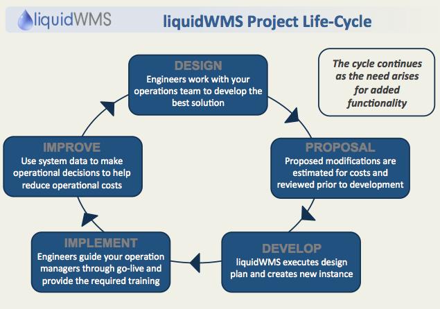 liquidWMS   Inventory Management Solutions On Demand